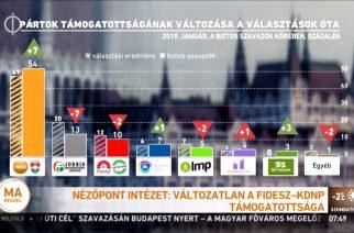 Ellenzék az újévben: csalás az előválasztáson, 250 ezer szavazót veszített a Jobbik